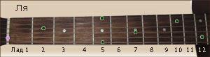 расположение ноты Ля на ладах грифа гитары