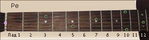 расположение ноты Ре на ладах грифа гитары
