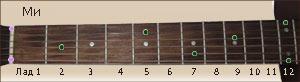 расположение ноты Ми на ладах грифа гитары