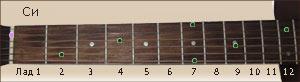 расположение ноты Си на ладах грифа гитары
