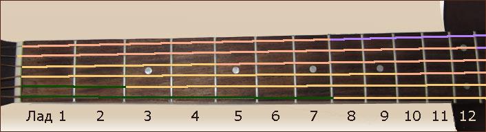 октавы на струнах гитары фото